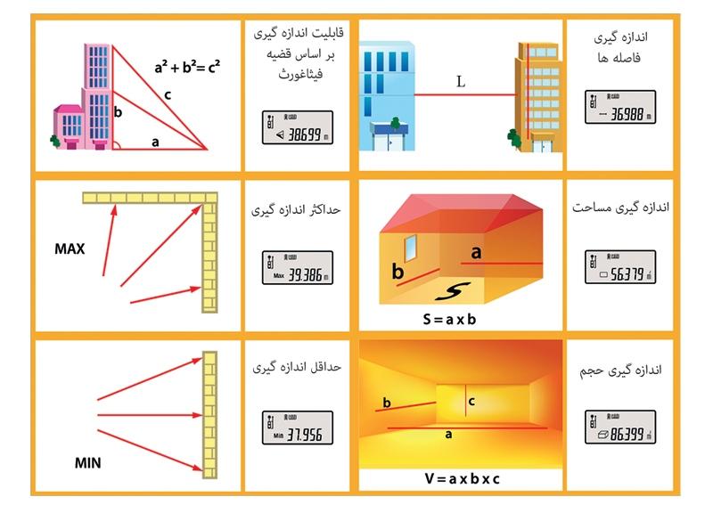 برخی از قابلیتهای محاسباتی متر لیزری